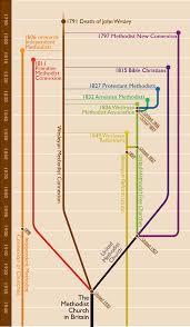 Diagram For Family Tree The Methodist Family Tree Diagram Methodist Heritage