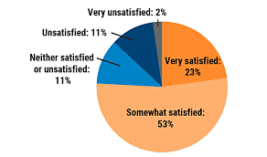 Most Doctors Are Satisfied With Their Jobs Despite Eroding