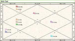 File Prashant Trivedi S Vedic Chart Jpg Wikimedia Commons