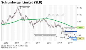 Chart Of The Week Schlumberger Limited Slb Curzio Research