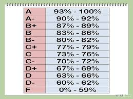Grading Scale Calculator Chart Pin On Assessment Grading And Rubrics