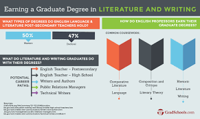masters in literature and writing mfa degree programs literature and writing masters degree programs information