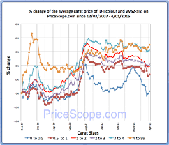 Retail Diamond Prices Rise In March Pricescope