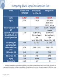 Fillable Online 1 1 Computing Imsa Tablet Pc Comparison