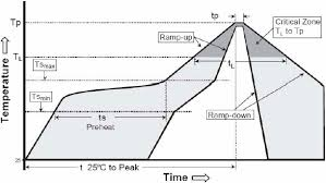Solder Melting Temperature Chart High Voltage Capacitors And Power Resistors Johanson