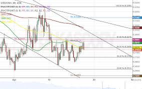 Usd Cnh 4h Chart All Signals Point Downwards Action Forex