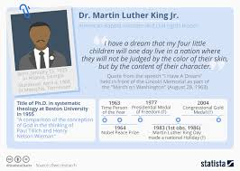 Civil Rights Chart Chart Facts About Martin Luther King Jr Statista