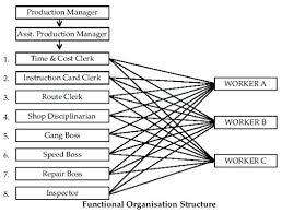 Chartink Titan Retail Manufacturing Organizational Chart Functional