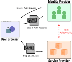 Saml Authentication Attacking Sso Common Saml Vulnerabilities And Ways To Find Them