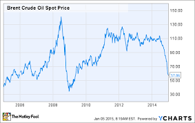 Brent Spot Price Chart Oil News Oil Prices Keep Plunging As Surging Supplies