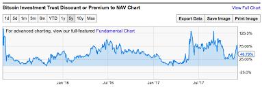 Gbtc Chart Todays Trading Edge Short Gbtc Stock And Long Bitcoin To