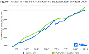 Zillow Chart Owners Equivalent Rent And The Housing Bubble Feature Or