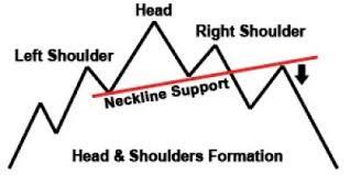 Stock Chart Art The Art Of Evaluating Art Using Stock Chart Patterns