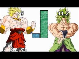 Full Download Dbz Broly Dbs Broly Power Level Scale