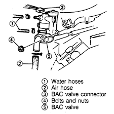 idle air control iac autoanswers disengage the wiring harness connector from the bac iac valve