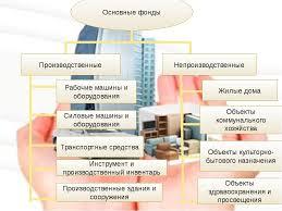 Презентация Основные фонды предприятия классификация пути  слайда 4 Основные фонды Производственные Непроизводственные Рабочие машины и оборудов