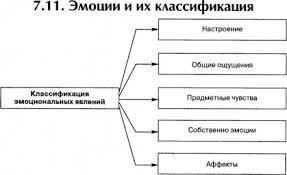 ЭМОЦИИ это что такое ЭМОЦИИ определение Психология НЭС Эмоции и их классификация