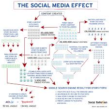 Social Media Marketing Plan 24 Essentials Of An Effective Social Media Marketing Strategy 3