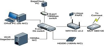 emejing home wifi network design pictures decorating design wired home network diagram at Wireless Home Network Diagram