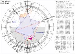 Tiger Woods Astrology Chart Tiger Woods