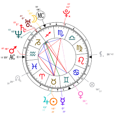 Your Astrology Birth Chart Calculator