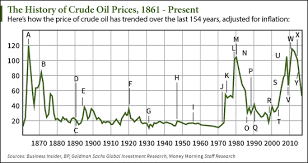 Chart Crude Oil Price History Since 1862