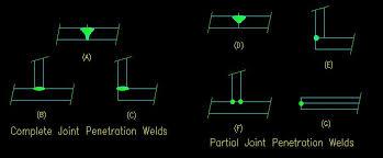 Complete joint penetration welds techniques