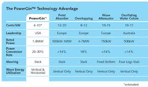 Catch A Wave Achieving Grid Parity With New Hybrid Ocean