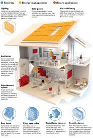 smart home design plans. Smart Home Designs Design Ideas Modern Plans L