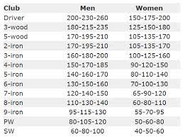 Printable Golf Club Distance Chart Pdf Golf Clubs