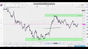 Liquidity Zones