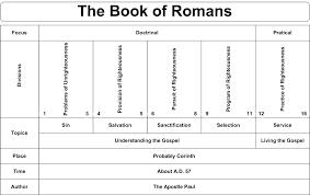 Swartzentrover Com Book Chart Romans Romans Bible