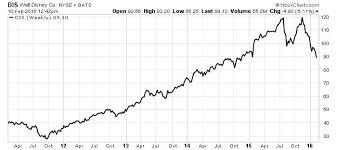 Disney Stock Price Chart Disney Stock This Is The Reason To Be Bullish On The Walt