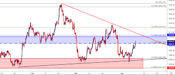 Gold Price Technical Outlook Gld Rallies From Key Chart Support