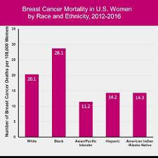 Breast Cancer Age Chart Breast Cancer Statistics Susan G Komen