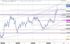Xau Xag Chart Gold Price Targets Xau Usd Surges 4 Can The Rally Be