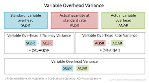 Standard Costing Formula Chart Variable Overhead Variance Double Entry Bookkeeping