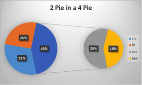 Nested Donut Chart Excel Pie In A Pie Chart Excel With Excel Master