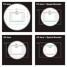 a diagram from metabones ilrating the change in coverage when using the adapter