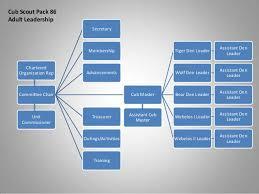 Pack Organization Chart Adult Leadership Flow Chart