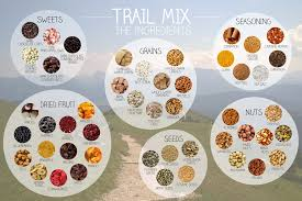 trail mix ingredients. Exellent Trail Trail Mix Is The Ideal Snack For Outdoor Enthusiasts Because Itu0027s  Lightweight Portable Prevents Hunger And Brimming With Nutrients To Mix Ingredients I