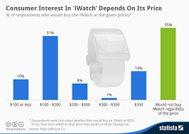 Apple Watch Pricing Chart Chart Consumer Interest In Iwatch Depends On Its Price