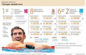 Diet Michael Phelps Foto von Devlin-27 ...