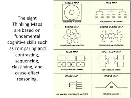 cause and effect visual thinking maps visual thinking tools a presentation by violet deluna