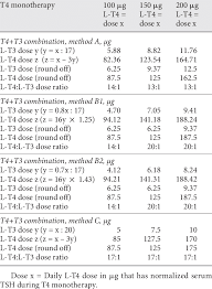 Methods For Calculating L T4 And L T3 Dosages For T4 T3