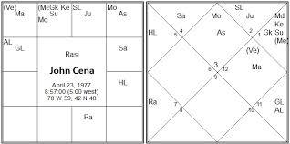 Vedic Astrology Research Portal 2017