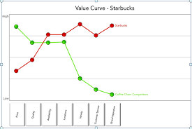 applying blue ocean strategy to digital marketing smart insights starbucks 001
