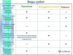Презентация на тему Мы рады Вас приветствовать Виды работ  2 Виды работ Критерий для сравнения Проектная Исследовательская Реферат