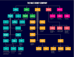 Disney Conglomerate Chart How Disney Is Making Sure Youll Never Be Able To Escape