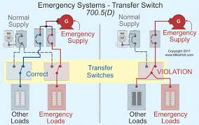 emergency systems and the nec the alternate power source is permitted to supply other loads in addition to emergency loads however the transfer switch for emergency loads can only